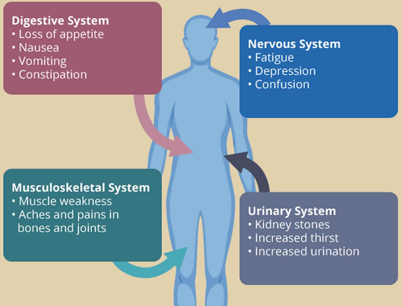 primary hyperparathyroidism symptoms